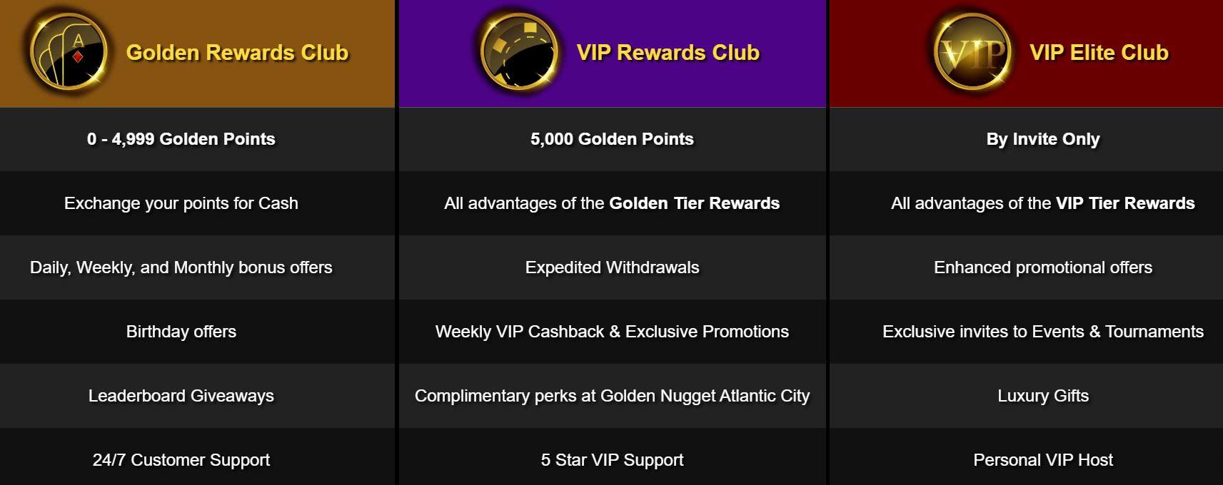 Golden Nugget rewards club