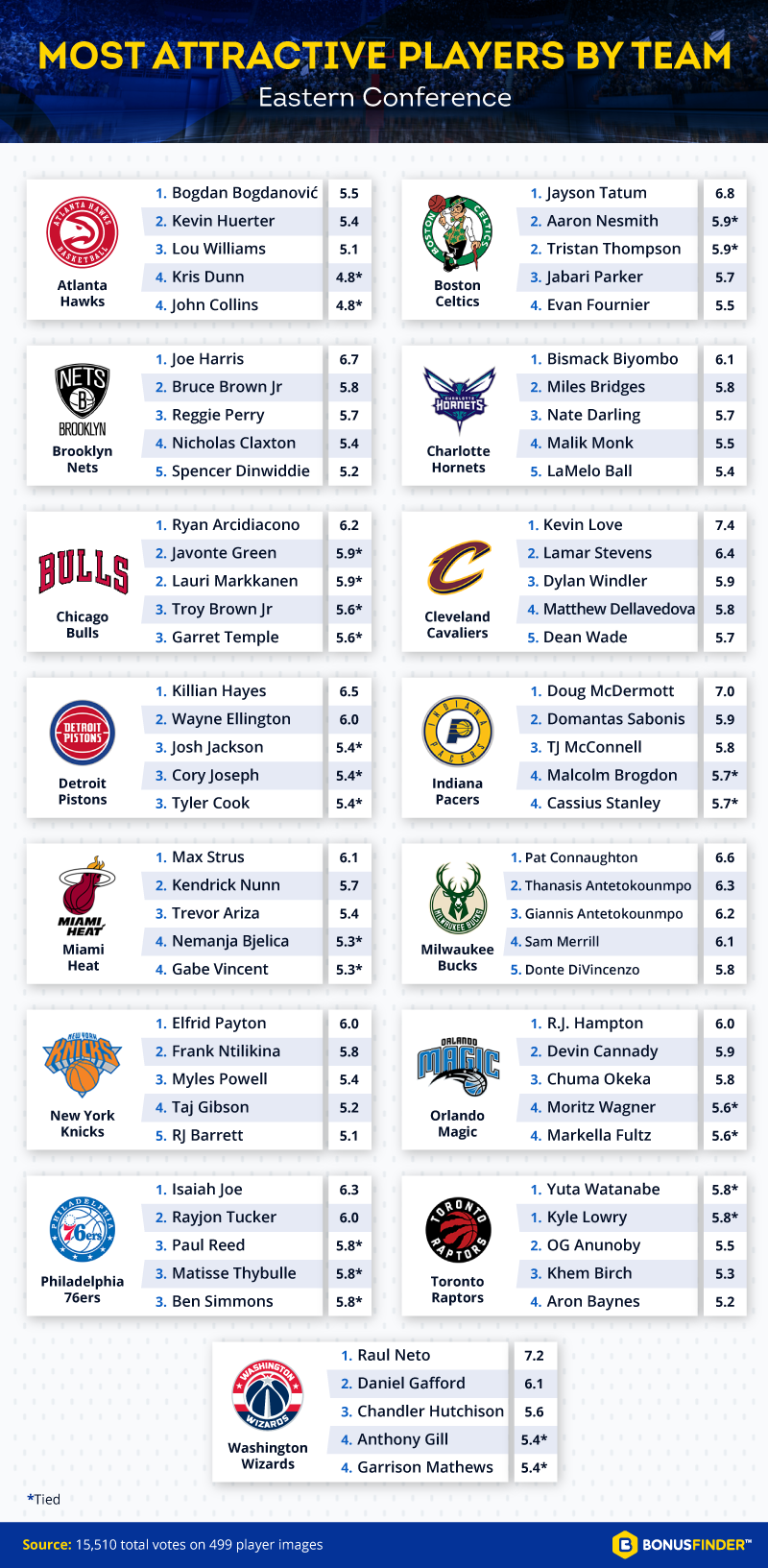 Most Attractive Players - Eastern Conference