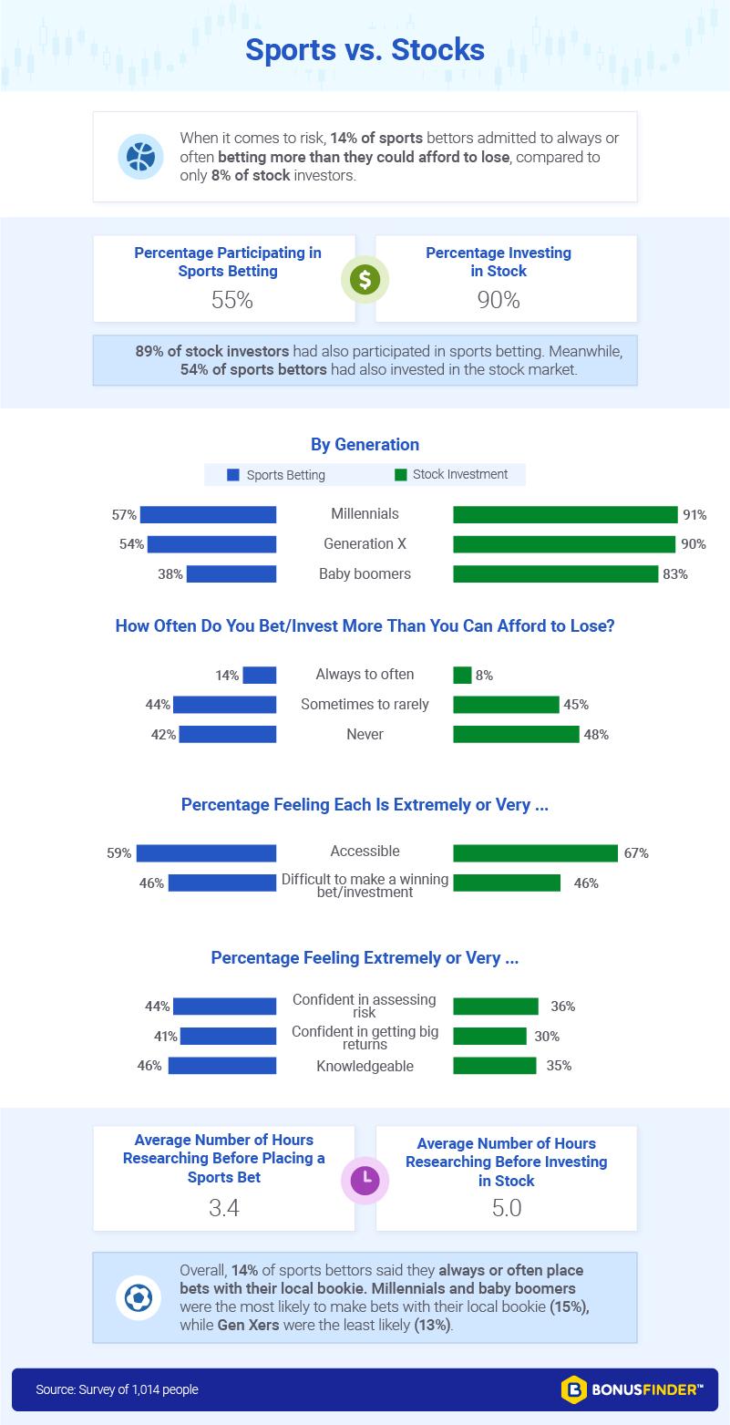Sports vs Stocks Compared