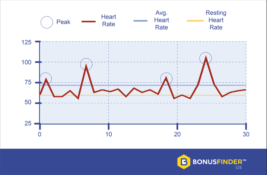 gaming heart rate study