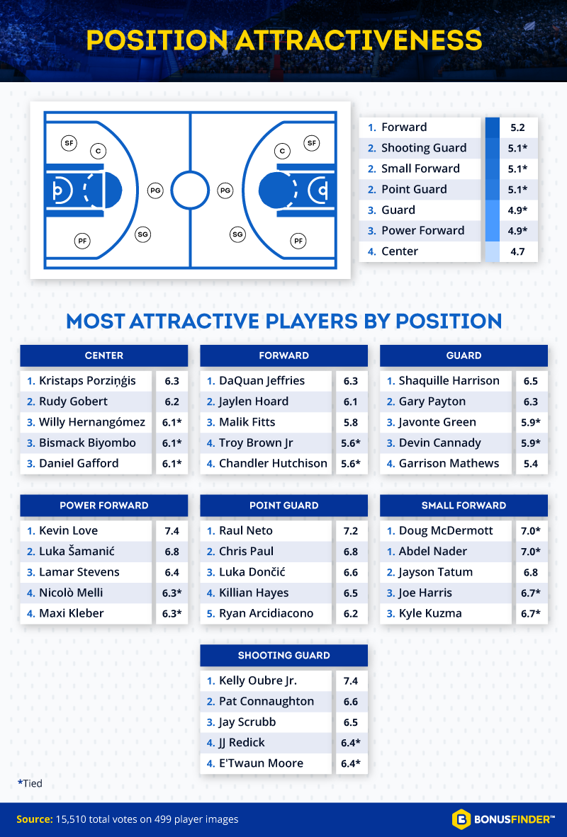 most attractive players by position