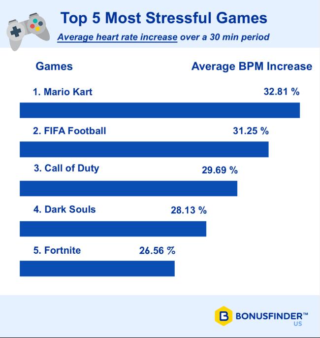video game study