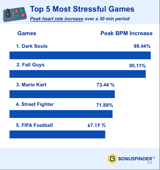 stressful games